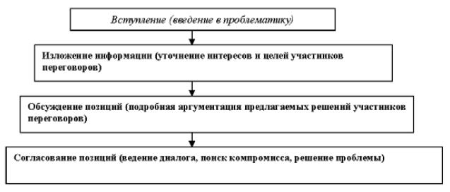 Основы делового общения (fb2)