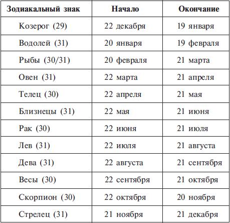 Структурный гороскоп (fb2)