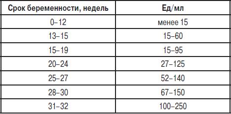 Анализ крови афп хги сделать срочно в спб медицинская справка формы 070