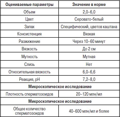 Спермограмма — Википедия