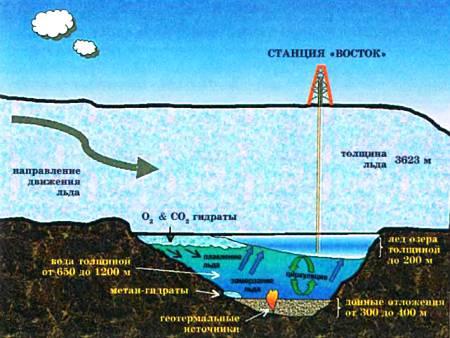Схема озера Восток.