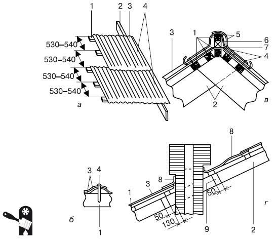 Укладка шифера на крыше: 1