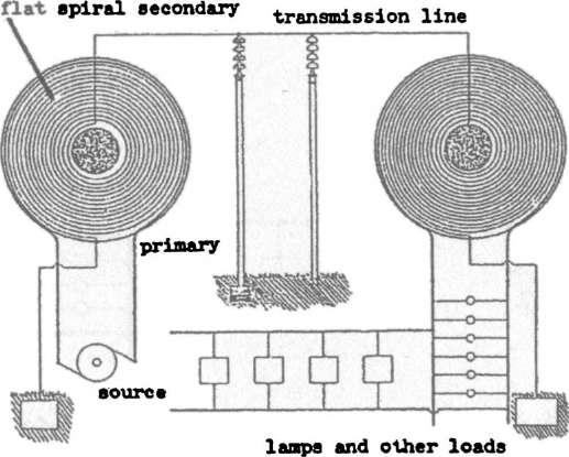Беспроводная передача энергии по атмосферным слоям и под землей была основной задачей башни.