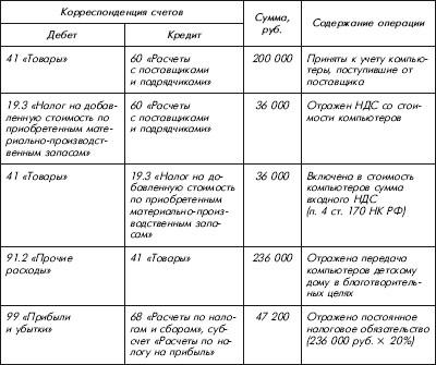 образец ежемесячный отчет о проделанной работе образец - фото 7