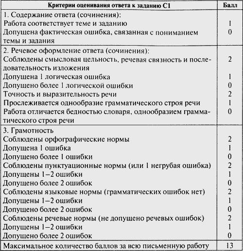 контрольно измерительные материалы 6 класс ответы русский язык тест 23 итоговый тест по теме местоим