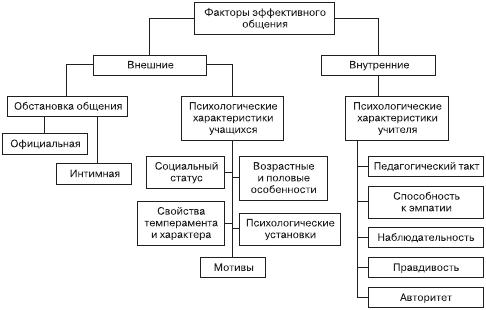 Психология общения и