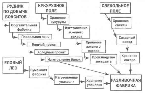 Бережливое производство (fb2)