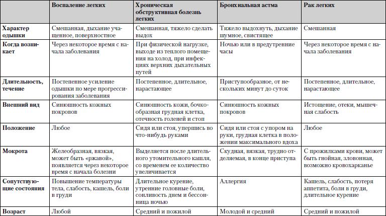 Таблица 1.11. Одышка