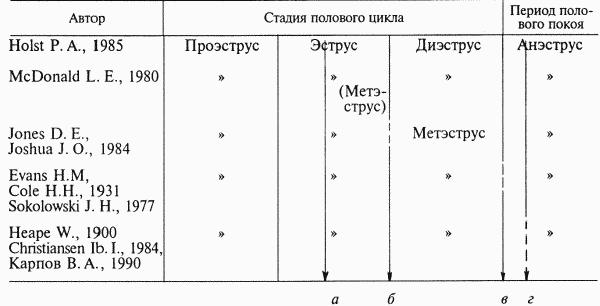 4. Терминология и критерии начала и окончания стадий полового цикла и периода полового покоя у собак по данным разных...
