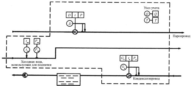 обозначение на схеме мест