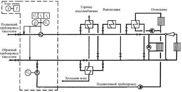 Теплоэнергетические установки.
