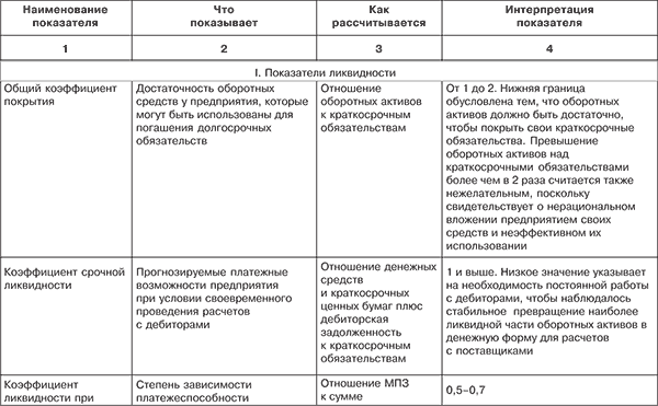 Бухгалтерский учет продажи товаров