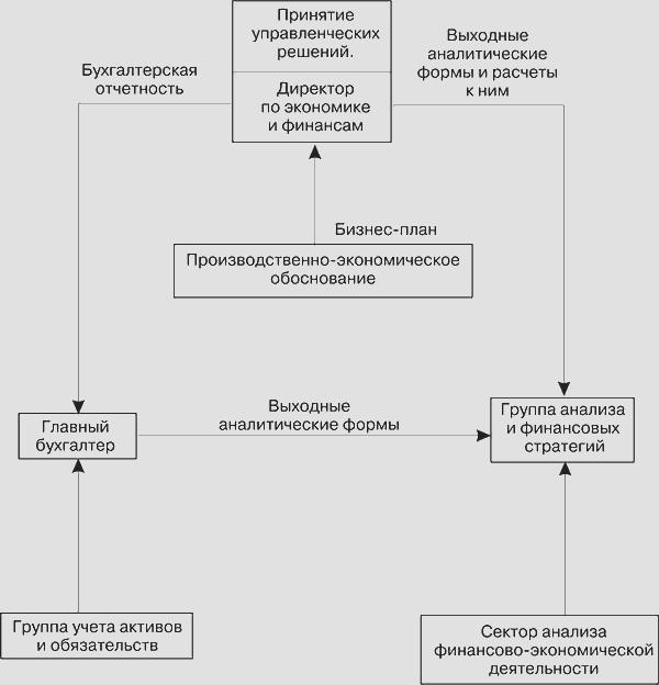 Примерная функциональная схема