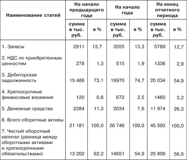 Финансовый анализ (fb2)  