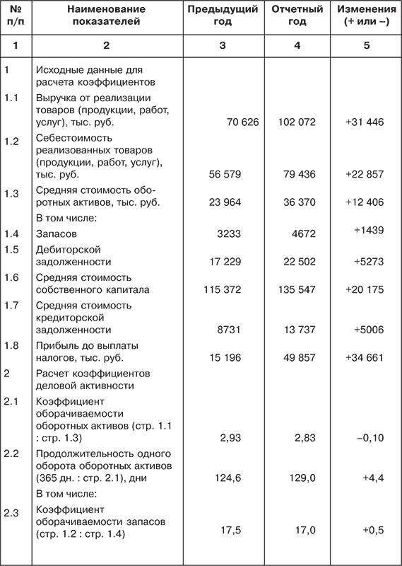 Таблица 6 3 коэффициенты деловой