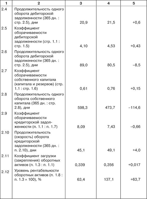 экспресс анализ бухгалтерского баланса - фото 9