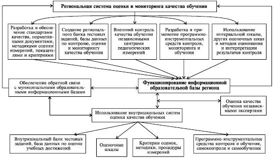 Функции организации и контроля