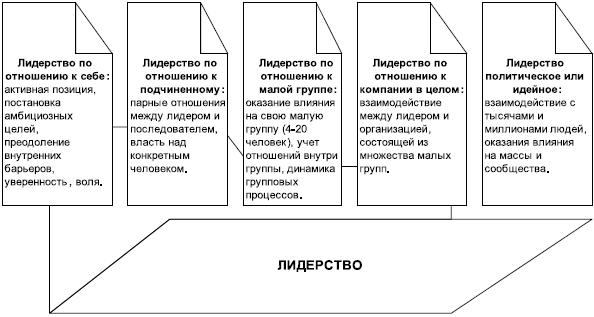 классификация типов руководства - фото 8