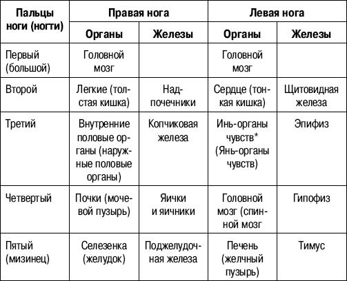 Как определить болезнь по ногтям