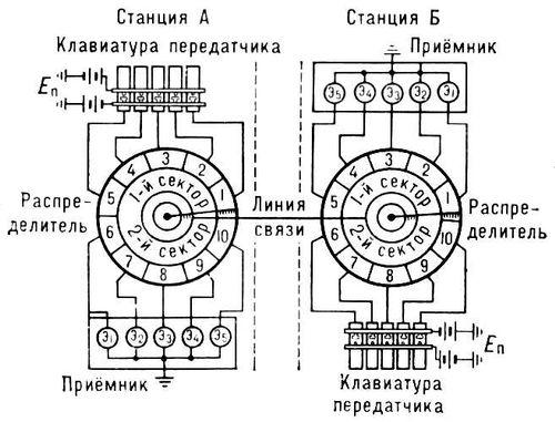 Схема однократного