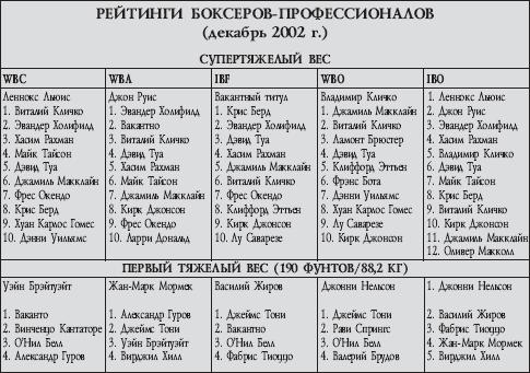 Рейтинги боксеров-