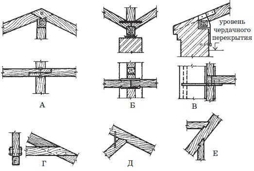 Устройство крыши.  Глава I.