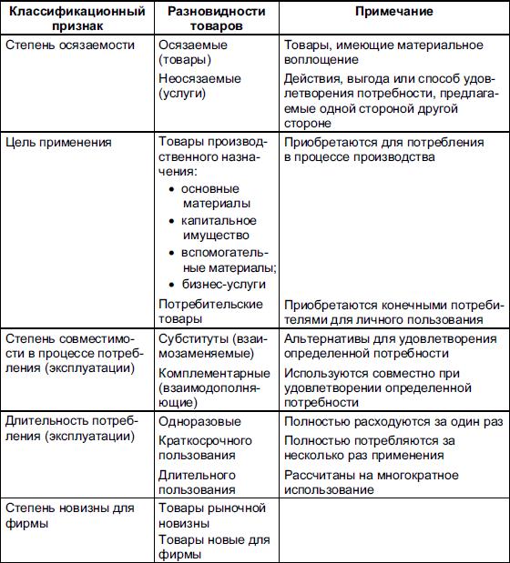 Вопрос 8 Классификация товаров