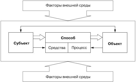 Схема связей элементов в