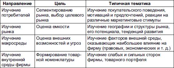 Таблица 25 Типичные