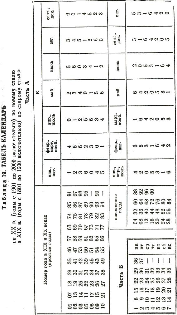 25. Постоянные табель-календари.  Табель-календарь И.Я.Голуба.
