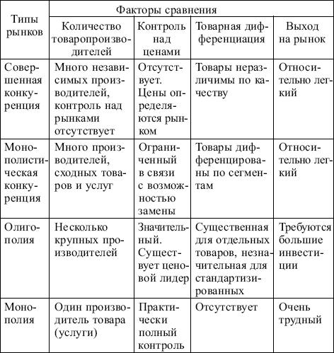 Различают различные типы рынков в зависимости от характера конкуренции (табл. 3.4). появление новых конкурентов.