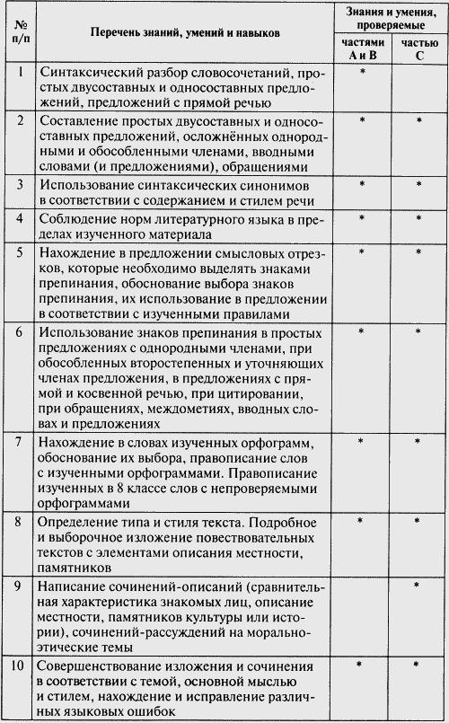 Контрольно измерительные материалы русский язык 8 класс к учебнику решение бархударова