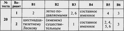 Тест по русскому языку класс на тему Контрольно измерительные  Тест по русскому языку 8 класс на тему Контрольно измерительные материалы Русский язык 8 класс скачать бесплатно Социальная сеть работников