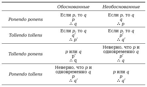 Введение в логику и научный