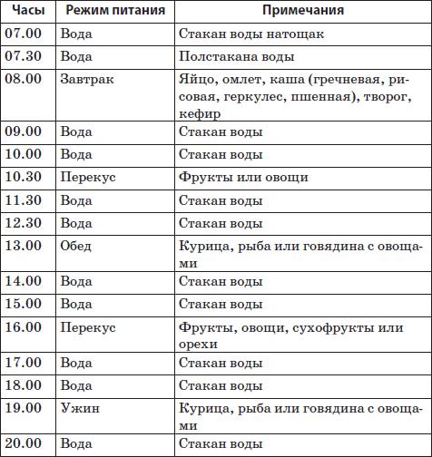 безуглеводная диета меню и таблица продуктов меню