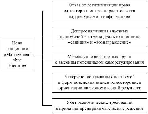 Цели концепции «Менеджмент без