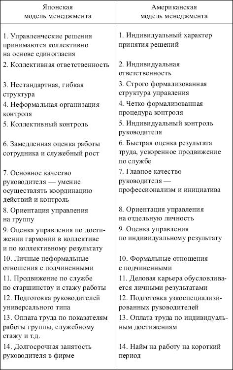 информационные модели систем управления конспект