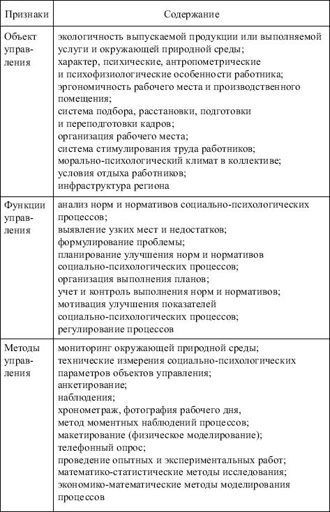 Социологические методы управления.