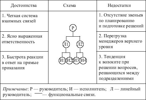 Область применения функциональной структуры -это однопродуктовые предприятия; предприятия,реализующие сложные и...