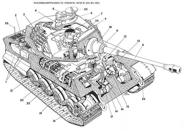PANZERKAMPFWAGEN VI «TIGER II»