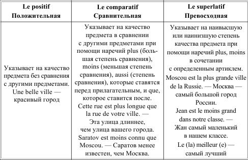 Грамматика французского языка в