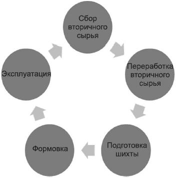 Блок-схема «Простой цикл»