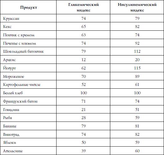 диетолог ковальков меню