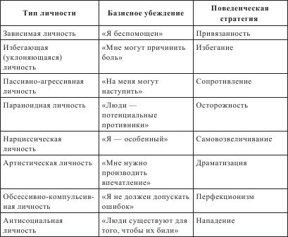 Справочник практического
