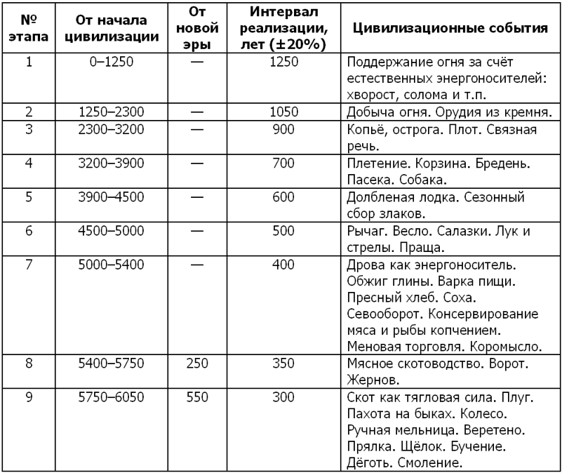 таблица 18 век реформы петра 1