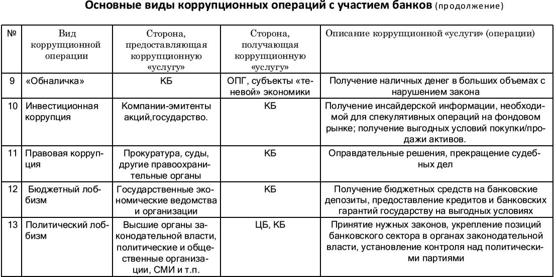 банков: обобщенная схема
