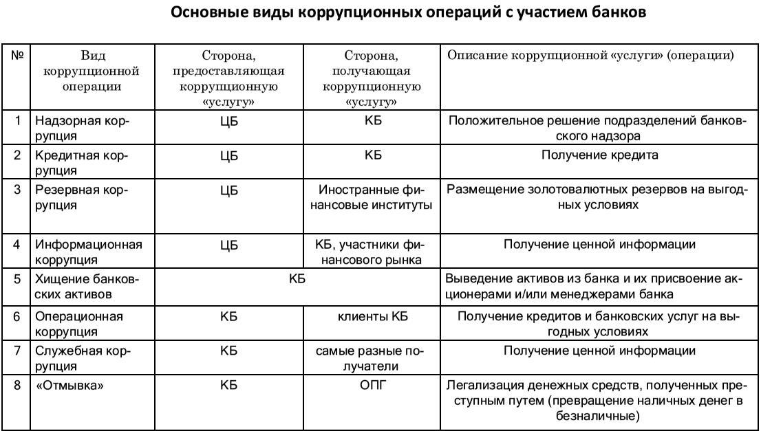 Коррупционные операции банков:
