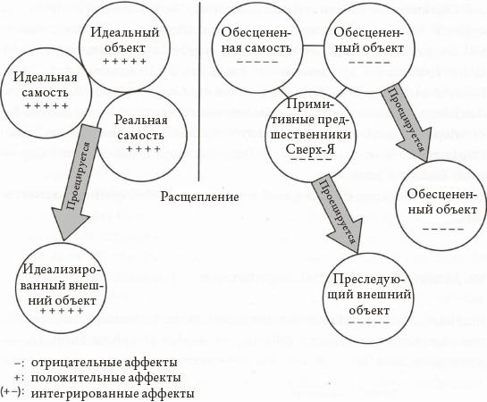 схема Кернберга – Kernberg