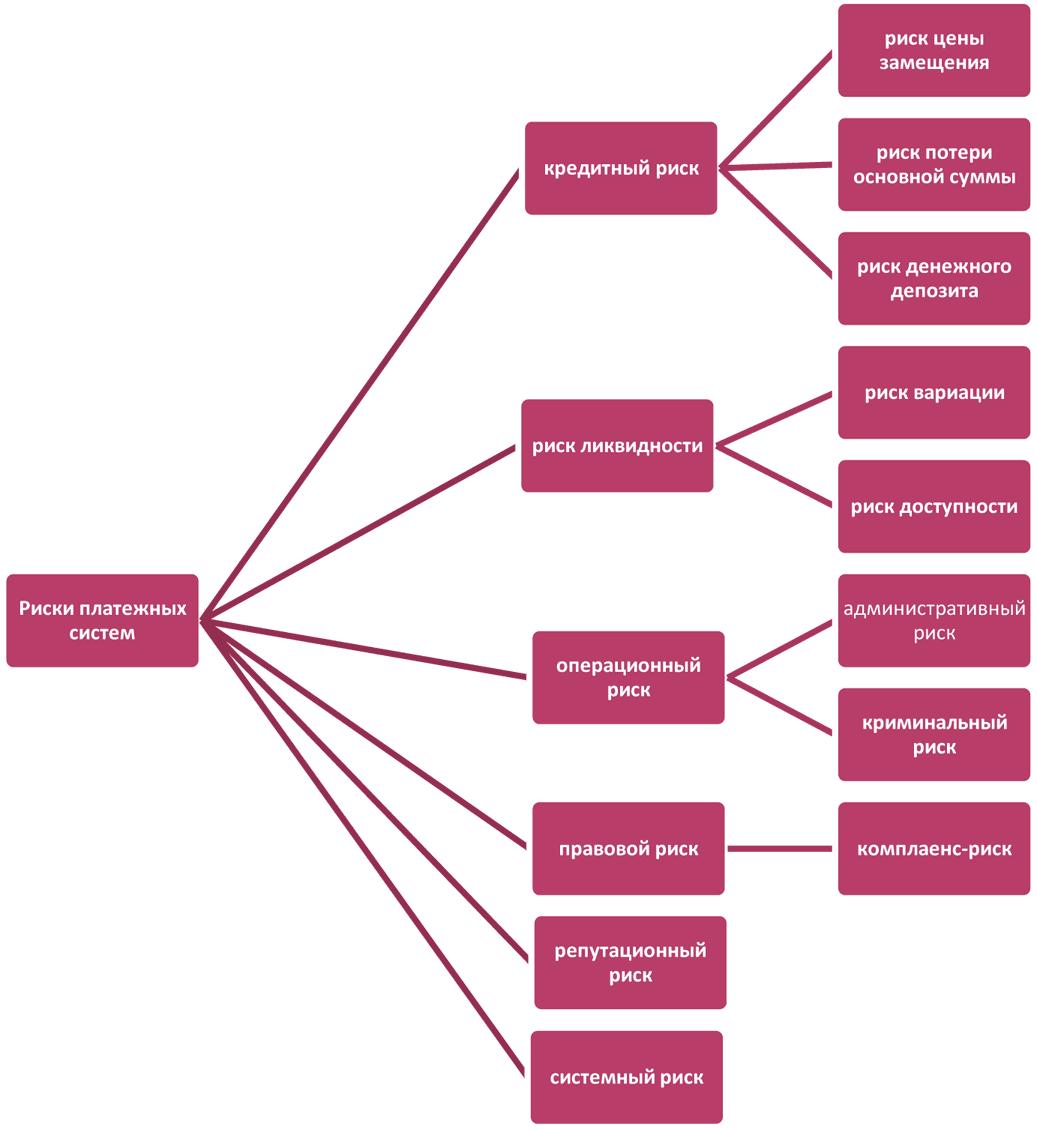 организационная структура альфа-банка схема