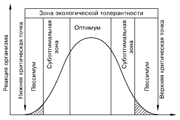 Представители разных видов сильно отличаются друг от друга как по положению оптимума, так и по экологической...